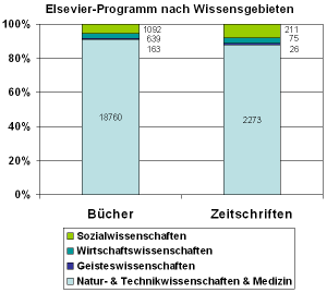 Anteile der Sozial-, Wirtschafts- und Geisteswissenschaften, sowie der Natur- & Technikwissenschaften & der Medizin am Buch- und Zeitschriften-Programm von Elsevier