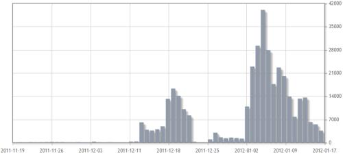 Abrufzahlen des Wikipedia-Artikels zu Bettina Wulff seit 60 Tagen