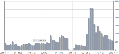 Abrufzahlen des englischen Wikipedia-Artikels zu Christian Wulff seit 60 Tagen
