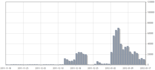 Konjunktur der Wulff-Affäre, Abrufzahlen des deutschen Wikipedia-Artikels zu Christian Wulff