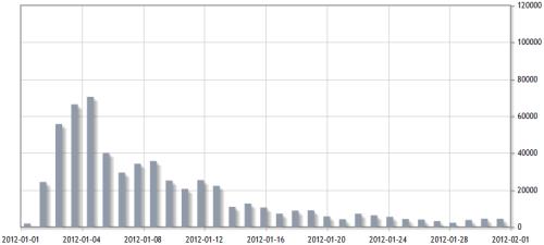 Abrufzahlen des Wikipedia-Artikels Christian Wulff im Januar 2012, stats.grok.se