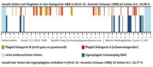 Schavanplag-Barcode mit Eigenplagiat