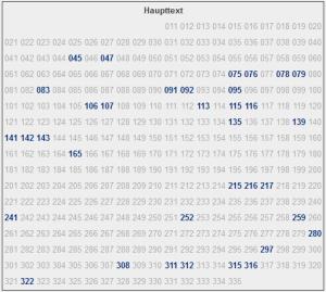 VroniPlag-Übersicht zu Schavan: Seiten mit Funden blau hervorgehoben