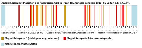 Barcode von Schavanplag, 4. Mai 2012