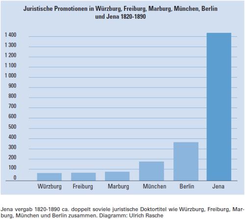 Juristische Promotionen 1820-1890