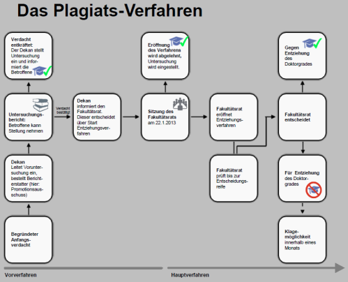 Flussdiagramm Plagiatsverfahren Schavan