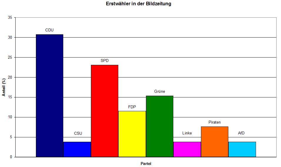 Erstwähler